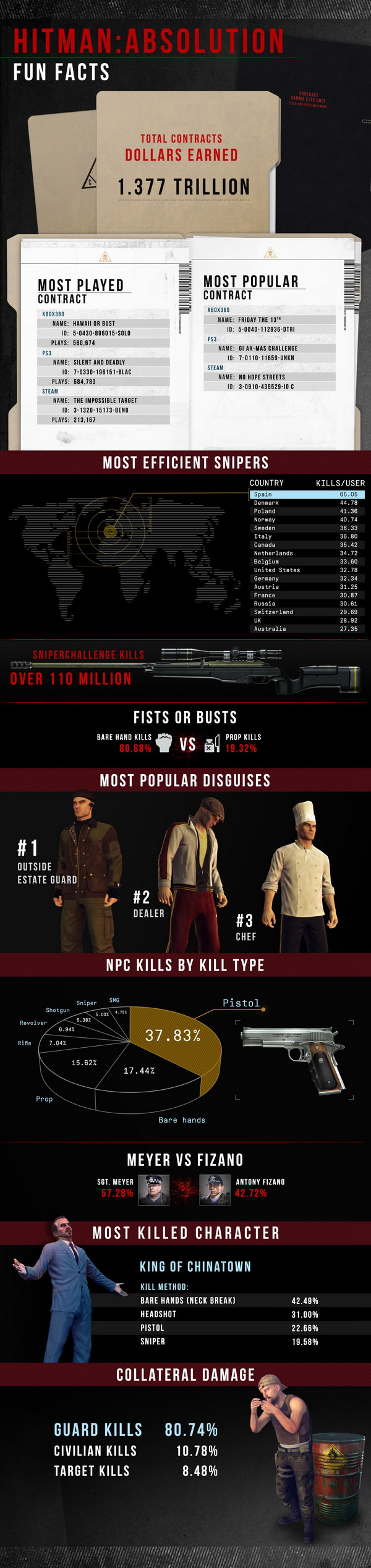 Hitman: Absolution Contract Infografik